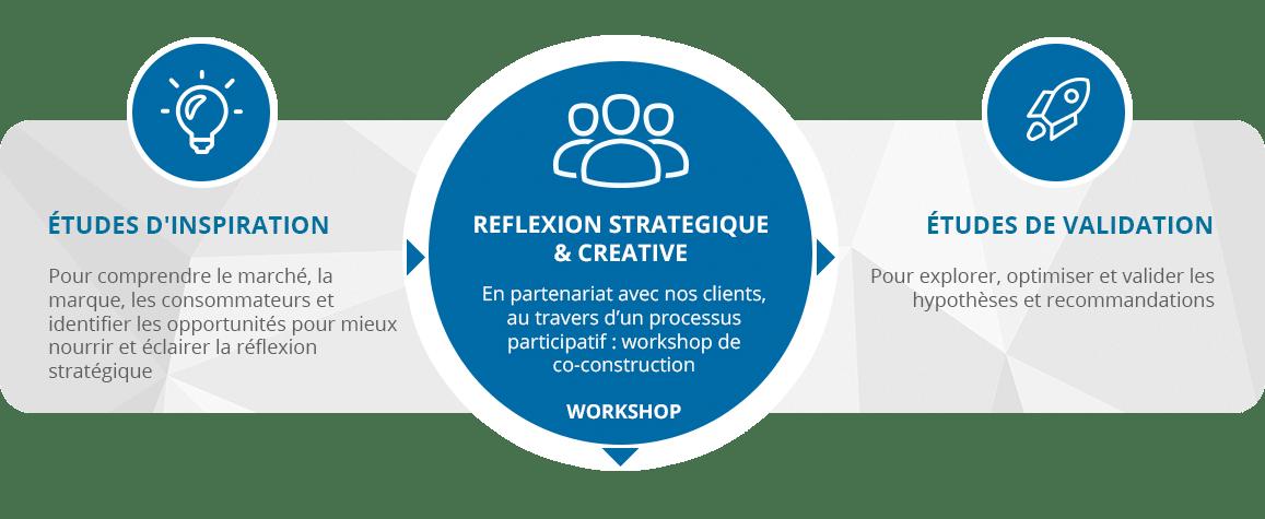 approche_papillon-shemat-reflexion-strategique